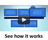 See how it works - Self Directed Roth IRA Structure