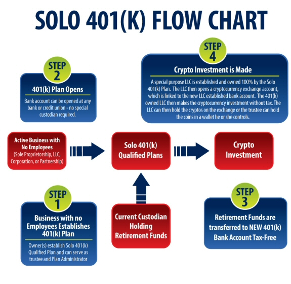 Solo 401k Crypto Solution