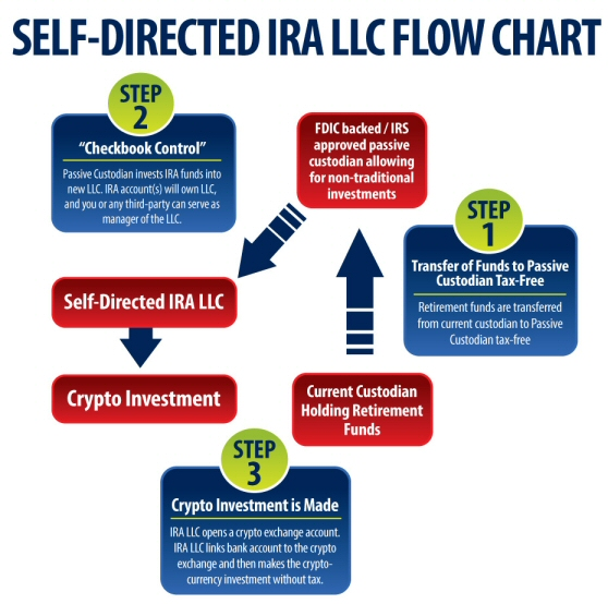 Self-Directed IRA LLC Cryptocurrency Solution