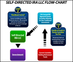 Self Directed IRA LLC