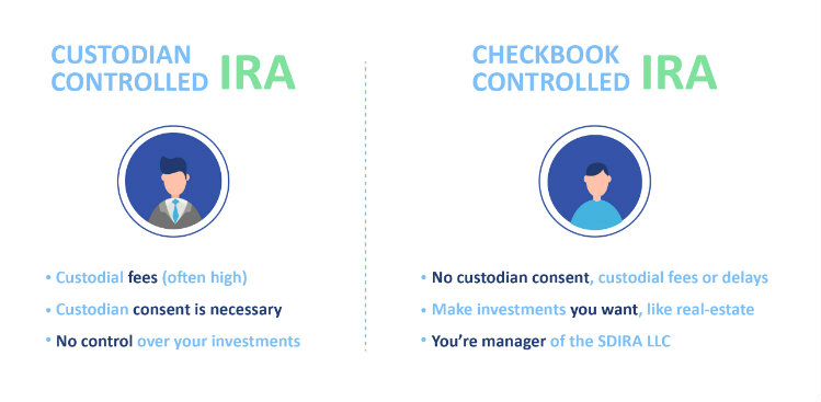 Self-Directed IRA Setup