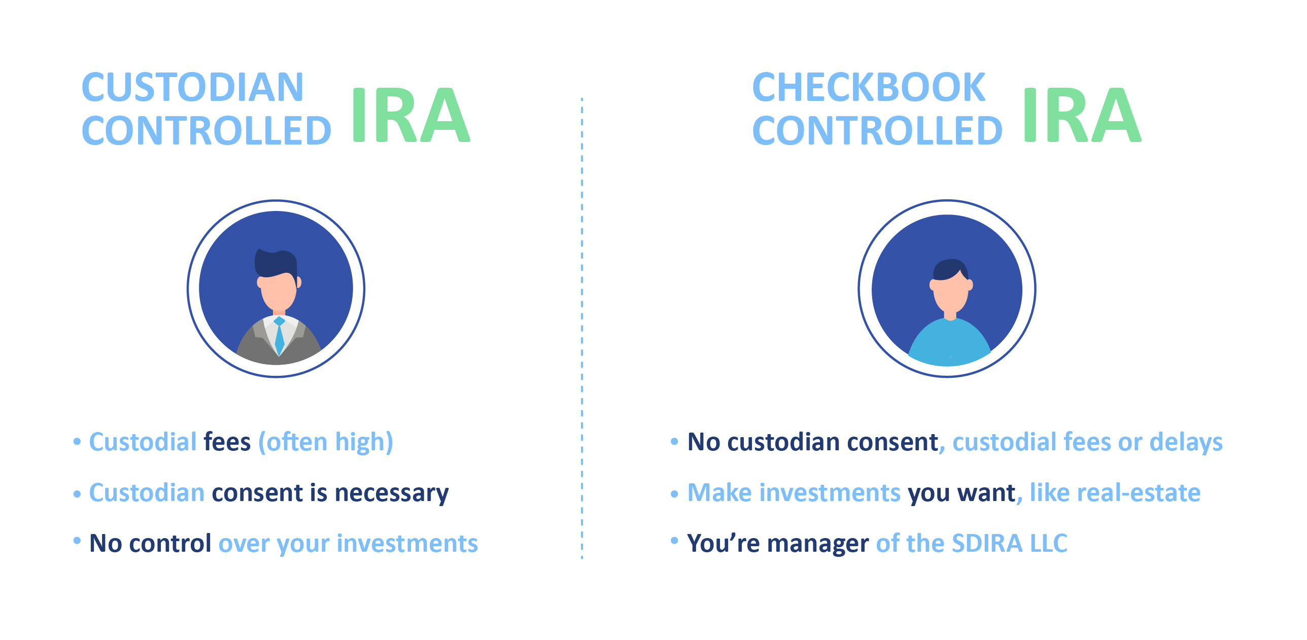 Self-Directed IRA Setup by IRA Financial Group