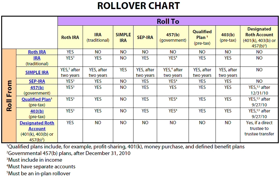 Rollover Chart for Self-Directed IRA Rollover