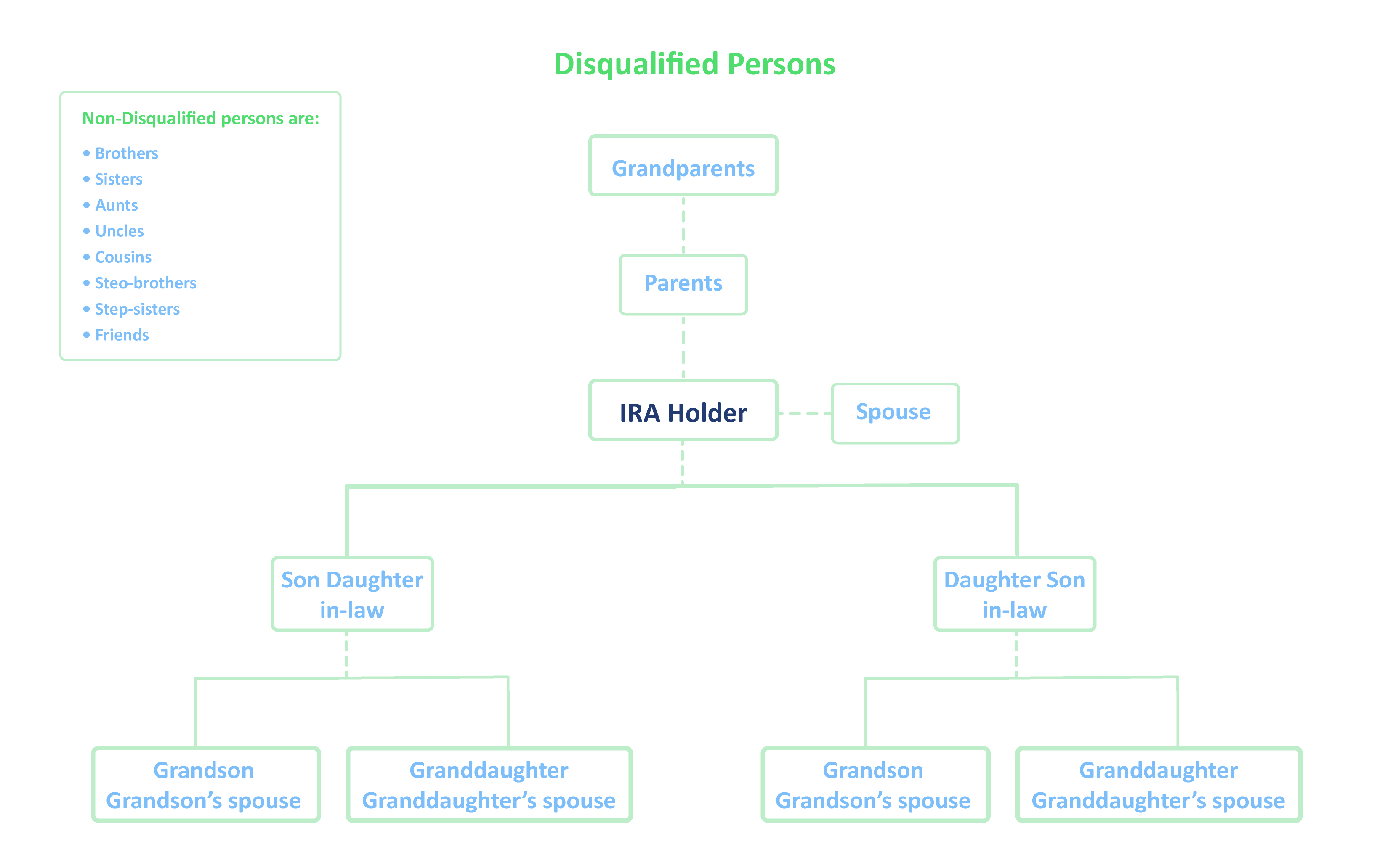 disqualified persons by IRA Financial Group