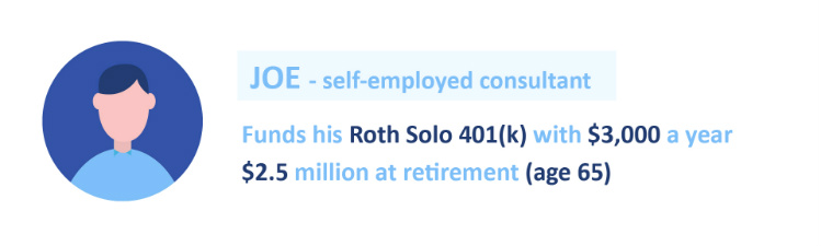 Roth Solo 401(k) for real estate