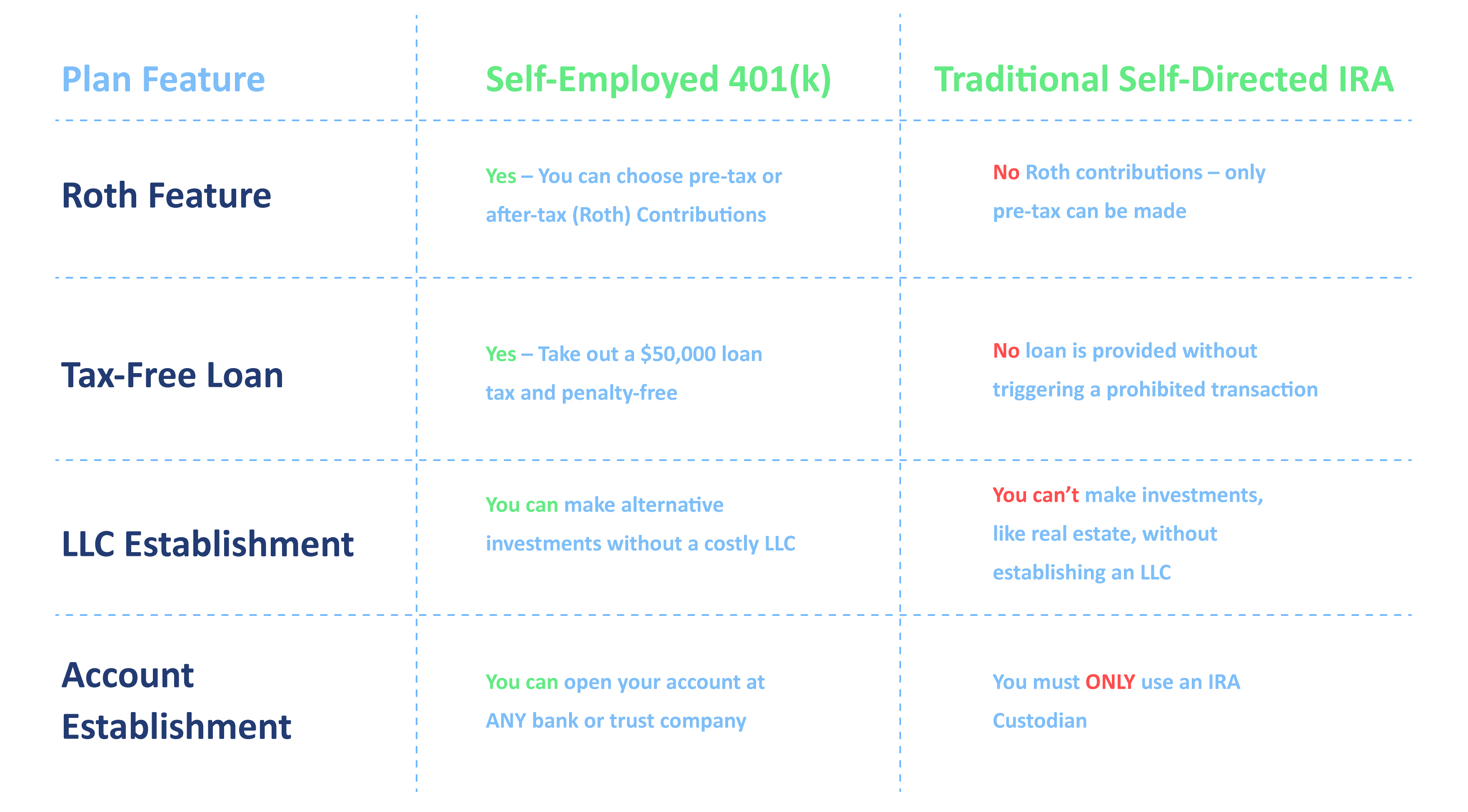 self-employed 401(k) plan by IRA Financial Group