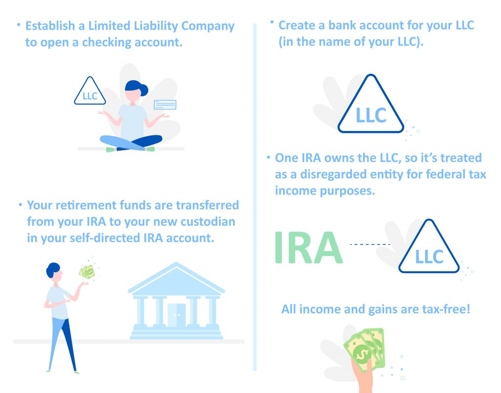 Self-directed IRA LLC by IRA Financial Group