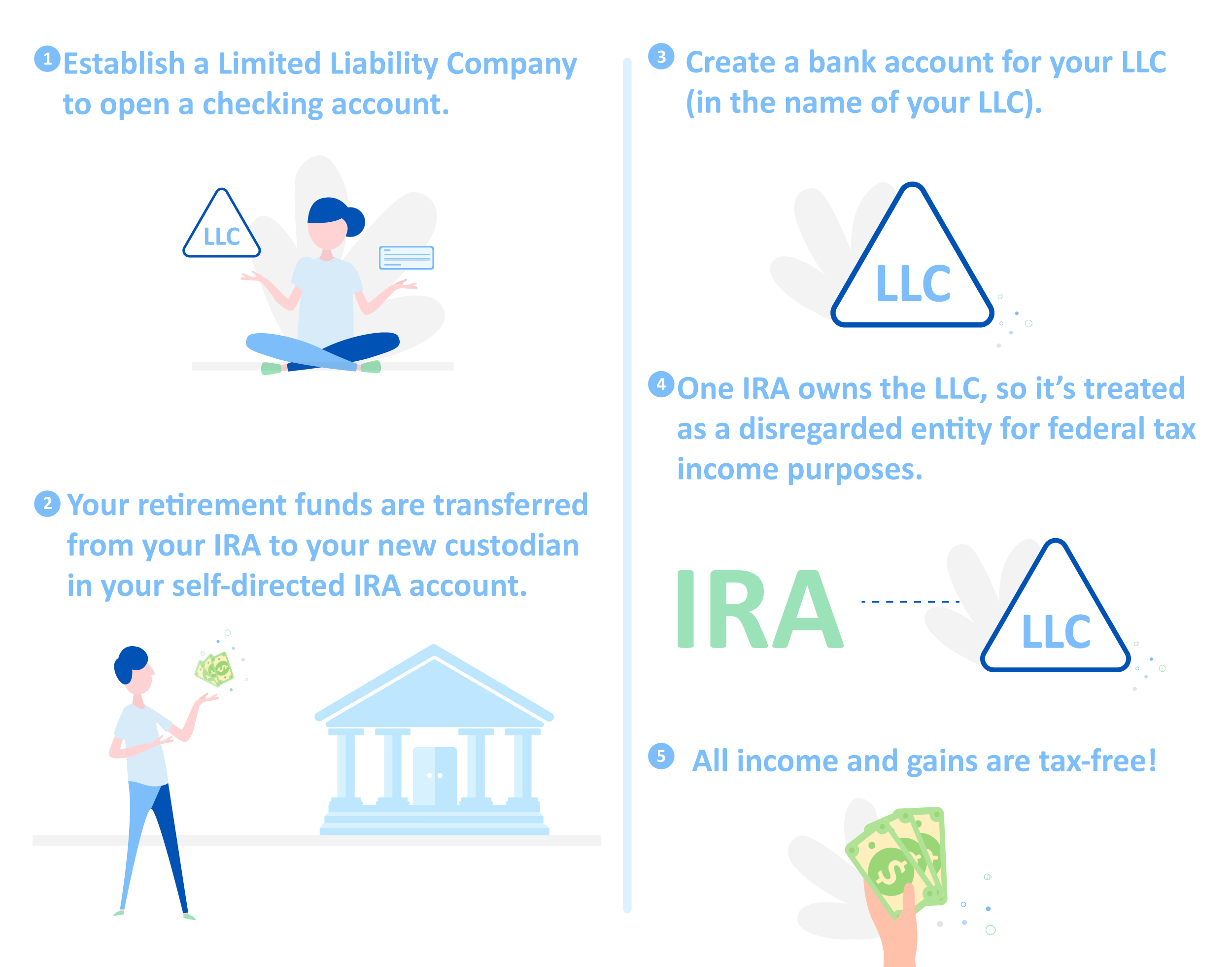 Self Directed Ira Llc How Can I Benefit Ira Financial Group