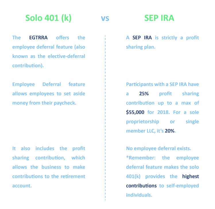 The Best Solo 401(k) Saving Tips to Retire Wealthy