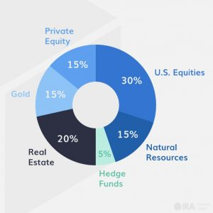 pie chart of diversified investments