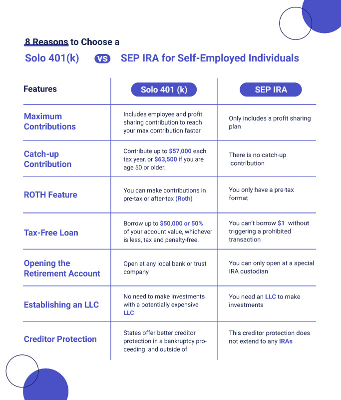 Solo 401(k) vs. SEP IRA by IRA Financial Group